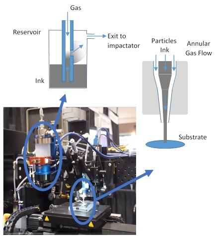 aerosol jet printing technology